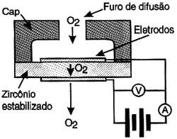 estrutura-sensor-de-oxigenio